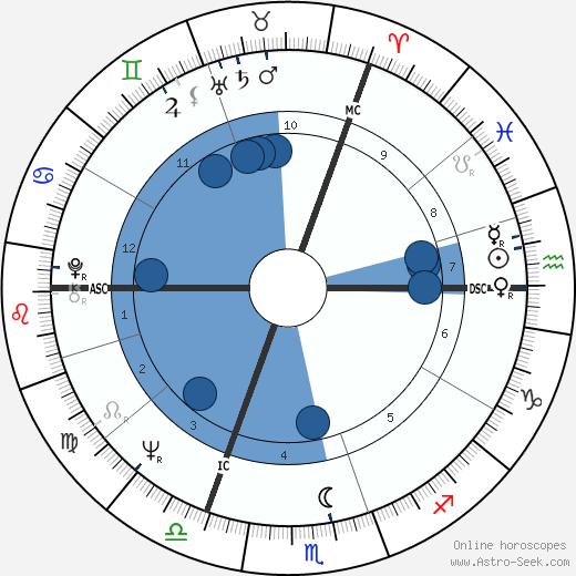 Jean Gol wikipedia, horoscope, astrology, instagram