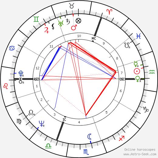 Jean Gol день рождения гороскоп, Jean Gol Натальная карта онлайн