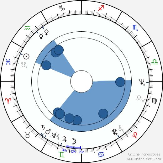 Jenny O'Hara wikipedia, horoscope, astrology, instagram