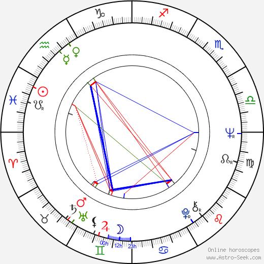 Jenny O'Hara astro natal birth chart, Jenny O'Hara horoscope, astrology