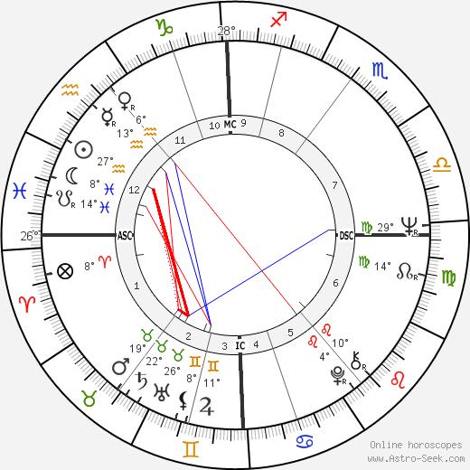 Joe Dunlop birth chart, biography, wikipedia 2019, 2020