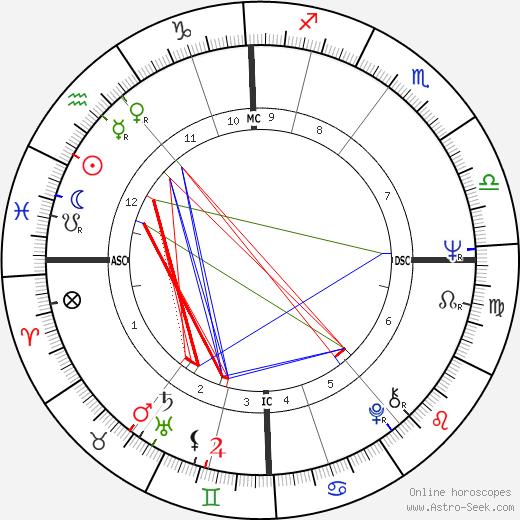 Joe Dunlop birth chart, Joe Dunlop astro natal horoscope, astrology