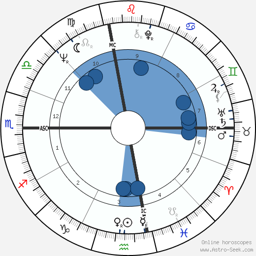 Joe Sparma wikipedia, horoscope, astrology, instagram