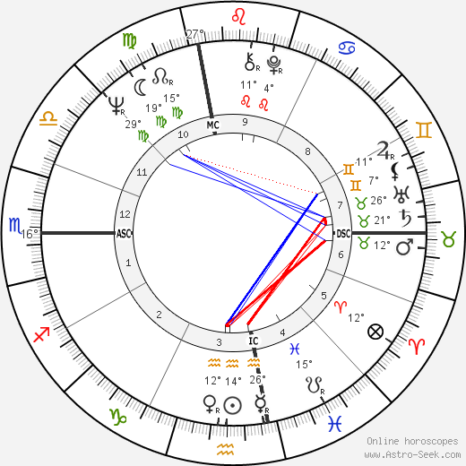 Joe Sparma birth chart, biography, wikipedia 2018, 2019