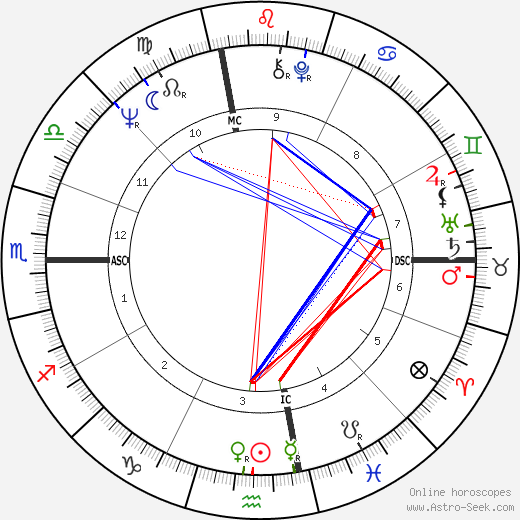 Joe Sparma astro natal birth chart, Joe Sparma horoscope, astrology