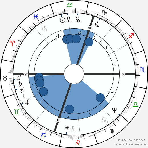John J. Donovan wikipedia, horoscope, astrology, instagram