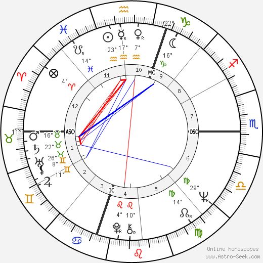 John J. Donovan birth chart, biography, wikipedia 2018, 2019