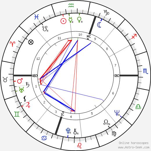 John J. Donovan tema natale, oroscopo, John J. Donovan oroscopi gratuiti, astrologia