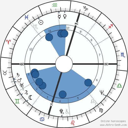 John Neumeier wikipedia, horoscope, astrology, instagram
