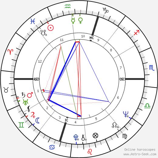John Neumeier tema natale, oroscopo, John Neumeier oroscopi gratuiti, astrologia