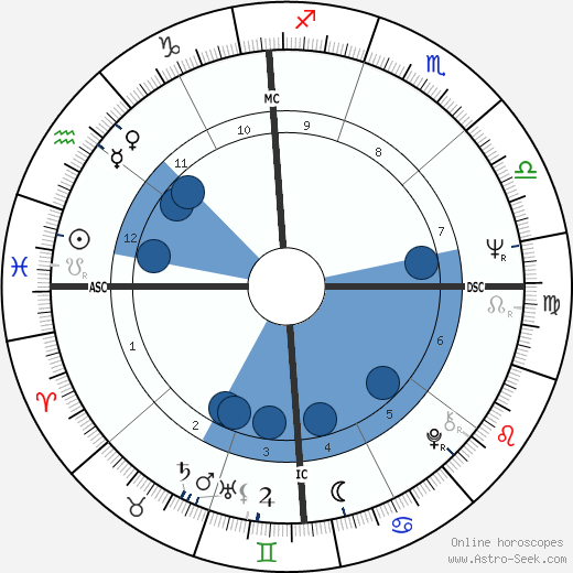 John Saul wikipedia, horoscope, astrology, instagram