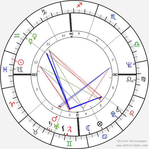 John Saul astro natal birth chart, John Saul horoscope, astrology