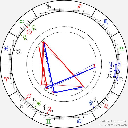 José Cid tema natale, oroscopo, José Cid oroscopi gratuiti, astrologia