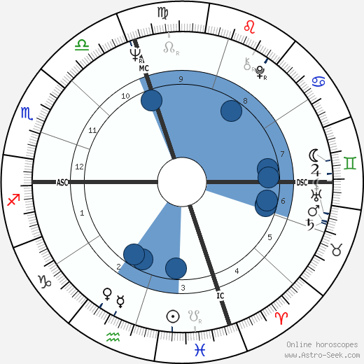 Joseph Lieberman wikipedia, horoscope, astrology, instagram