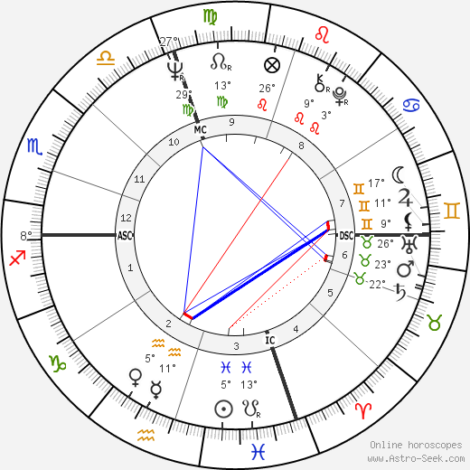 Joseph Lieberman birth chart, biography, wikipedia 2018, 2019