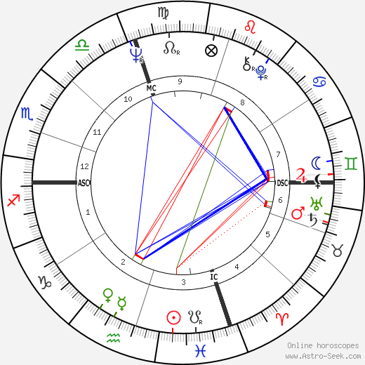 Joseph Lieberman astro natal birth chart, Joseph Lieberman horoscope, astrology