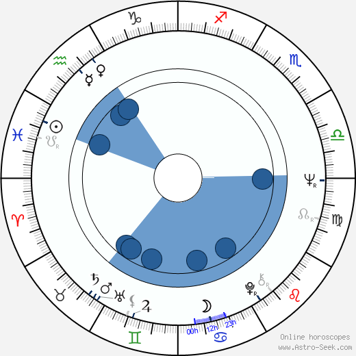 Jozef Adamec wikipedia, horoscope, astrology, instagram