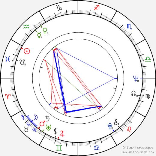 Margarethe von Trotta birth chart, Margarethe von Trotta astro natal horoscope, astrology