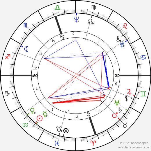 Marianna Hill tema natale, oroscopo, Marianna Hill oroscopi gratuiti, astrologia