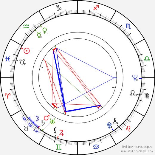 Mário Petráglia tema natale, oroscopo, Mário Petráglia oroscopi gratuiti, astrologia