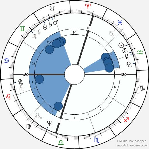 Michael Bloomberg wikipedia, horoscope, astrology, instagram