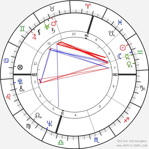 Michael Bloomberg tema natale, oroscopo, Michael Bloomberg oroscopi gratuiti, astrologia