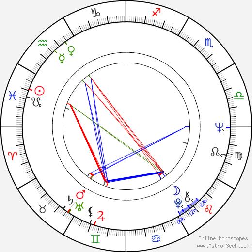 Oliviero Toscani astro natal birth chart, Oliviero Toscani horoscope, astrology