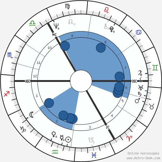 Peter Charles Snape wikipedia, horoscope, astrology, instagram