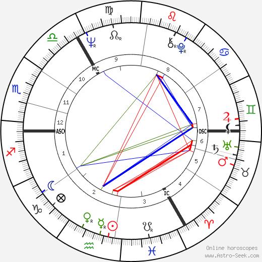 Peter Charles Snape день рождения гороскоп, Peter Charles Snape Натальная карта онлайн