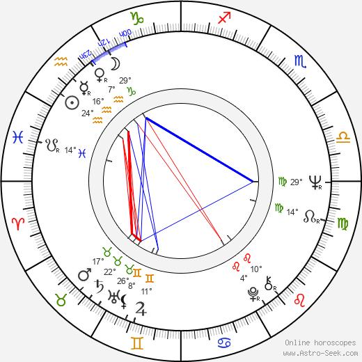Peter Tork birth chart, biography, wikipedia 2020, 2021