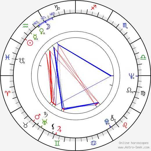 Peter Tork birth chart, Peter Tork astro natal horoscope, astrology