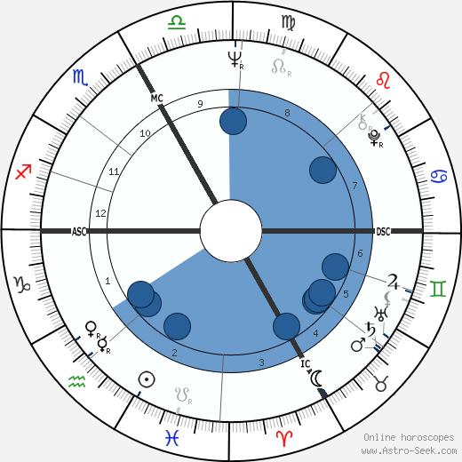 Phil Esposito wikipedia, horoscope, astrology, instagram