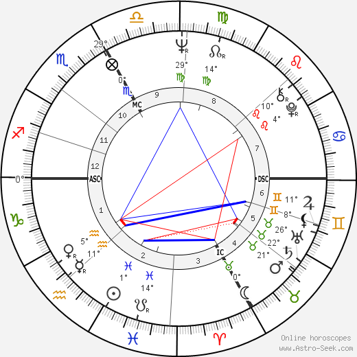 Phil Esposito birth chart, biography, wikipedia 2018, 2019