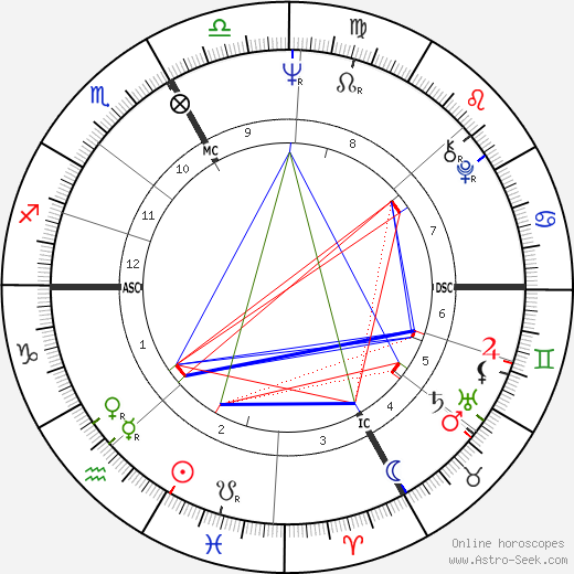 Phil Esposito astro natal birth chart, Phil Esposito horoscope, astrology