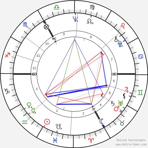Фил Эспозито Phil Esposito день рождения гороскоп, Phil Esposito Натальная карта онлайн