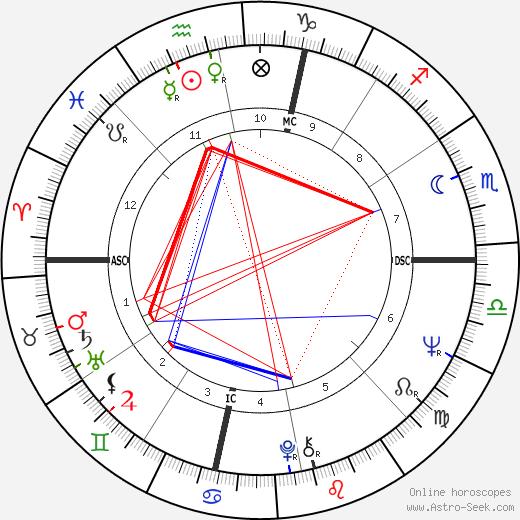 Robert Klein tema natale, oroscopo, Robert Klein oroscopi gratuiti, astrologia