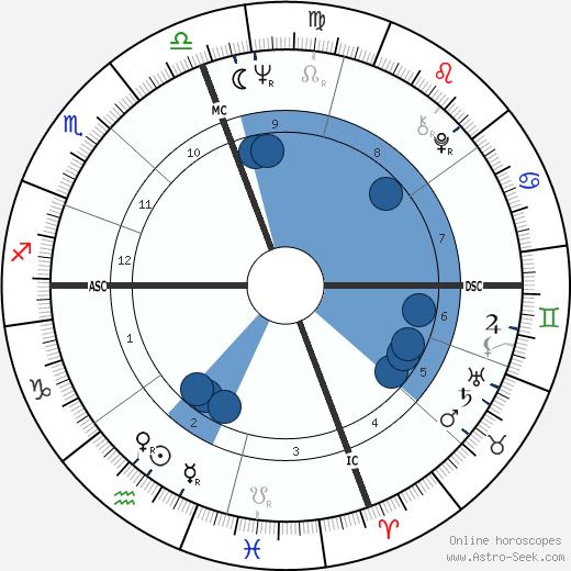 Roger Staubach wikipedia, horoscope, astrology, instagram