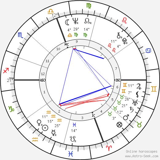Roger Staubach birth chart, biography, wikipedia 2019, 2020