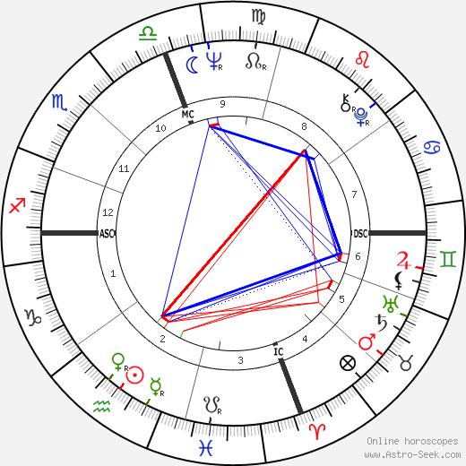 Roger Staubach astro natal birth chart, Roger Staubach horoscope, astrology