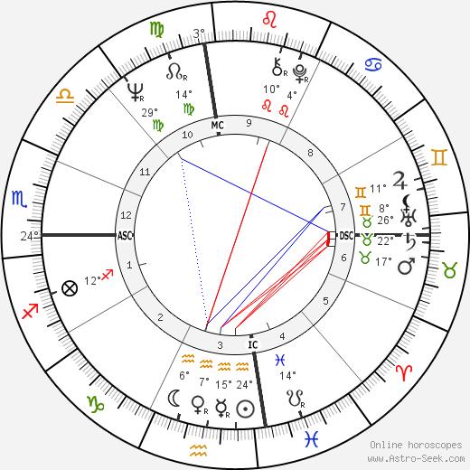 Roland Giraud birth chart, biography, wikipedia 2019, 2020