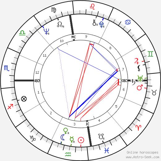 Roland Giraud astro natal birth chart, Roland Giraud horoscope, astrology