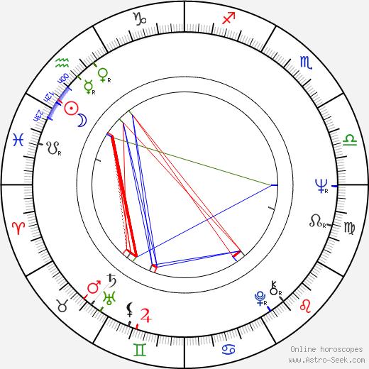 Шерри Джексон Sherry Jackson день рождения гороскоп, Sherry Jackson Натальная карта онлайн