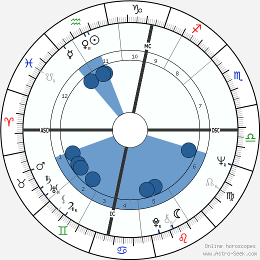 Terry Jones wikipedia, horoscope, astrology, instagram