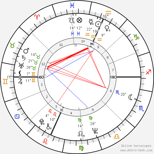 Terry Melcher birth chart, biography, wikipedia 2019, 2020