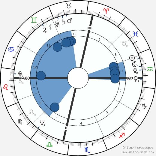 Thomas F. Reilly wikipedia, horoscope, astrology, instagram