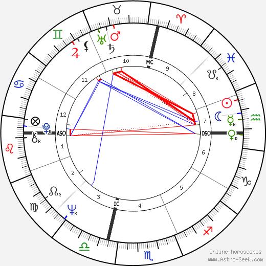 Thomas F. Reilly tema natale, oroscopo, Thomas F. Reilly oroscopi gratuiti, astrologia