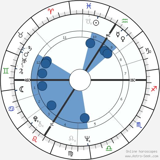 Valérie Lagrange wikipedia, horoscope, astrology, instagram