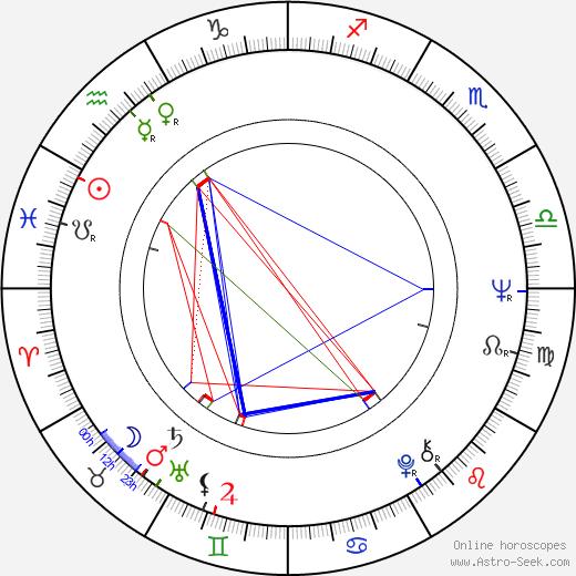 Věra Alentova birth chart, Věra Alentova astro natal horoscope, astrology