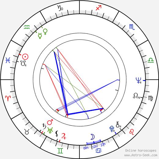 Wolf Gremm tema natale, oroscopo, Wolf Gremm oroscopi gratuiti, astrologia