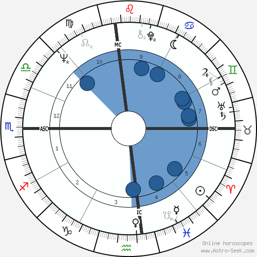 Aretha Franklin horoscope, astrology, sign, zodiac, date of birth, instagram